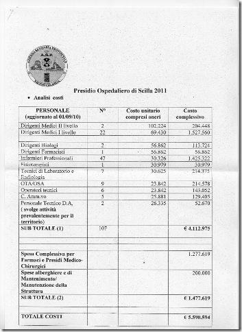Dati analisi dei costi