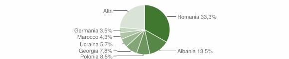 Grafico cittadinanza stranieri - Scilla 2016