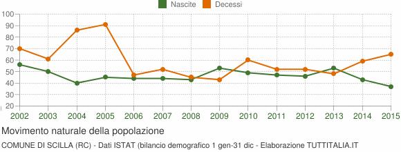 Grafico movimento naturale della popolazione Comune di Scilla (RC)
